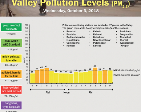 Valley Pollution Index of October 3, 2018