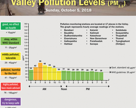 Valley Pollution Index of October 6, 2018
