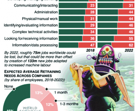Infographics: Machines will handle over half workplace tasks by 2025
