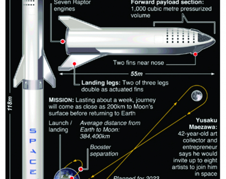 Infographics: Japanese billionaire to be first Moon tourist
