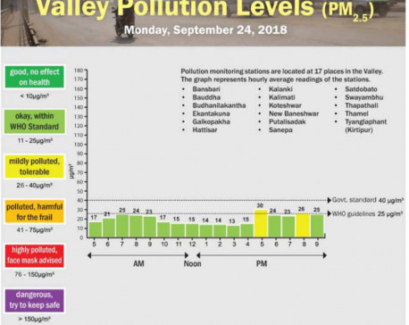 Valley Pollution Index of Sept 24, 2018