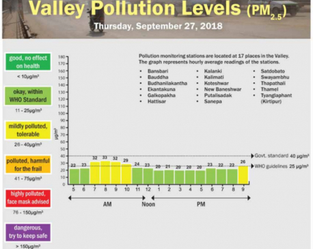 Valley Pollution Index of September 27, 2018