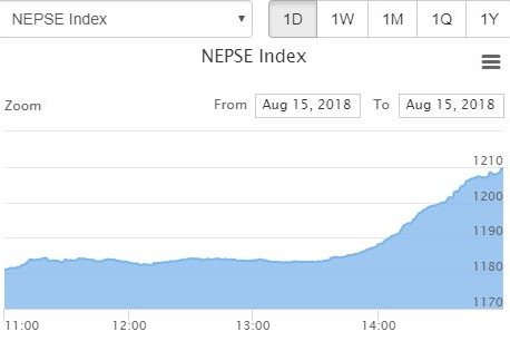 Nepse jumps 28.73 points