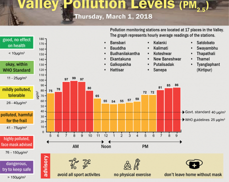 Valley Pollution Levels for 1 March,  2018