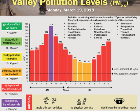 Valley Pollution Levels for 19 March 2018