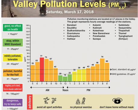 Valley Pollution Levels for 17 March, 2018