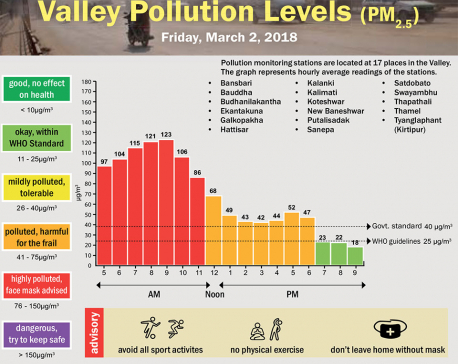 Valley Pollution Levels for 2 March, 2018