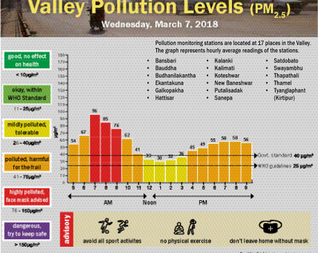 Valley Pollution Levels for 8 March, 2018