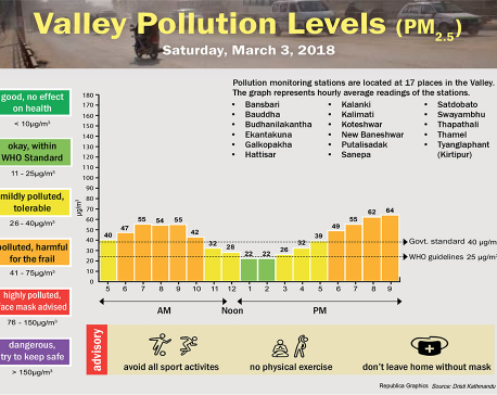 Valley Pollution Levels for 3 March, 2018