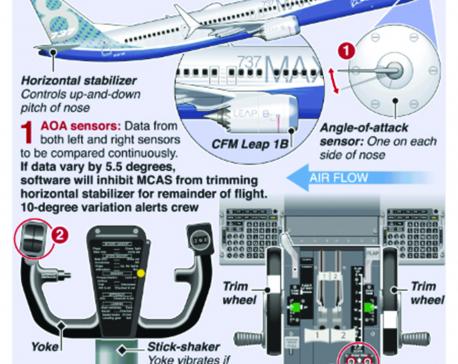 Infographics: Boeing updates flight-control software