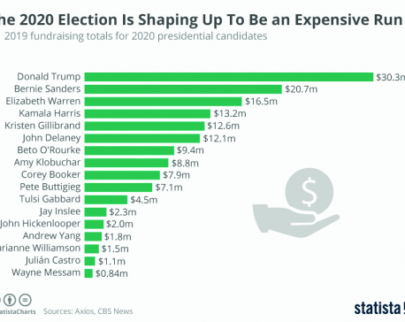 Infographics: The 2020 election is shaping up to be an expensive run