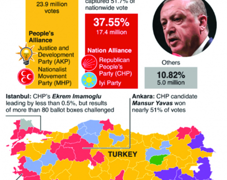 Infographics: Erdogan suffers major setbacks in Turkey's local elections