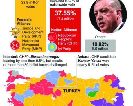 Infographics: Erdogan suffers major setbacks in Turkey's local elections