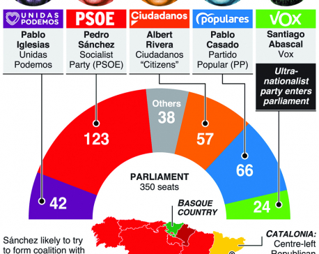 Infographics: Socialists win Spain elections