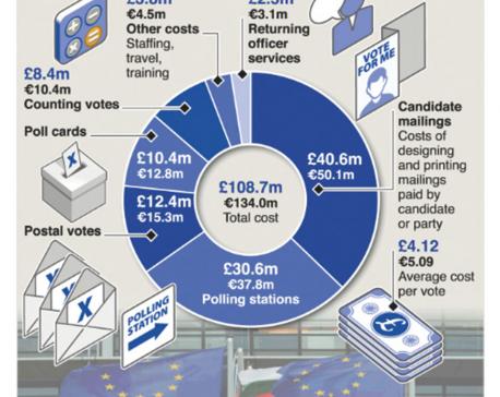 Infographics: Cost of European Parliament ballot