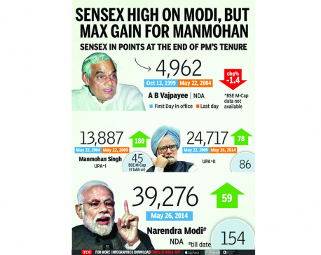 Infographics: Sensex fared better under UPA than Modi-led NDA