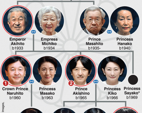 Infographics: First abdication of Japanese emperor in 200 years