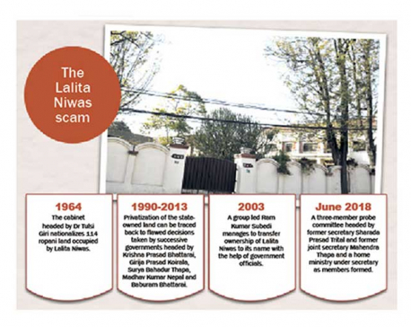 114 ropani of Lalita Niwas land worth billions captured by individuals now under CIB probe