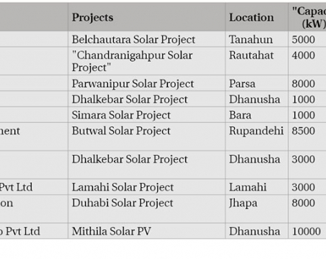 Solar projects for energy mix plan to miss production deadline