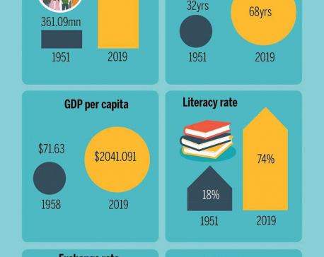 Infographics: INDIA OVER THE YEARS ON KEY PARAMETERS