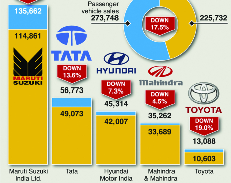 Infographics: Shadow bank crisis hits India's auto sales