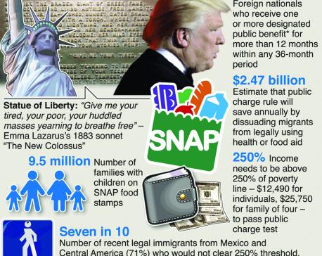 Infographics: Backdoor rule to target poor migrants