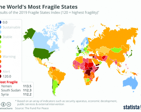Infographics: The world's most fragile states