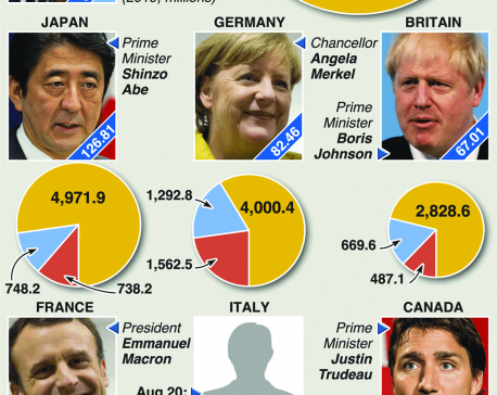 Infographics: Group of Seven factbox
