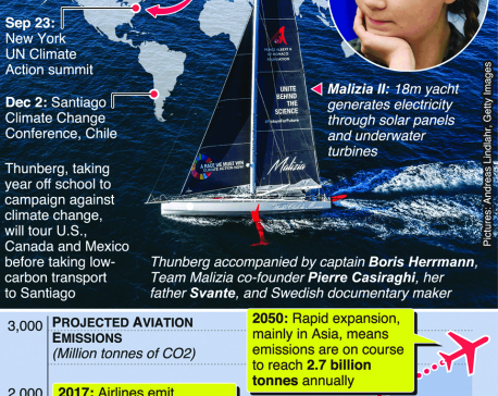 Infographics: Greta Thunberg to sail across Atlantic for climate conferences