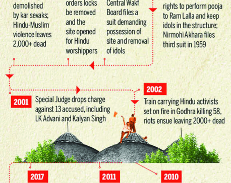 Infographics: The Ayodhya dispute in timeline