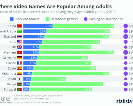 Infographics: Where video games are popular among adults