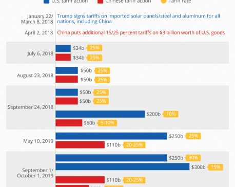 Infographics: How the U.S.-China Trade War Escalated
