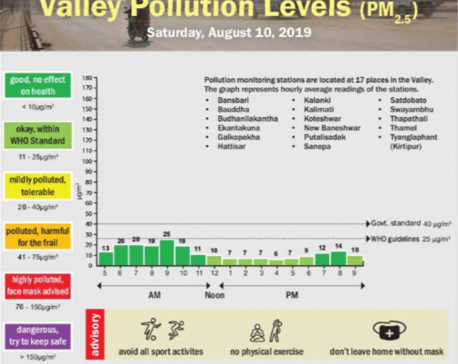 Valley pollution levels for Aug 10, 2019