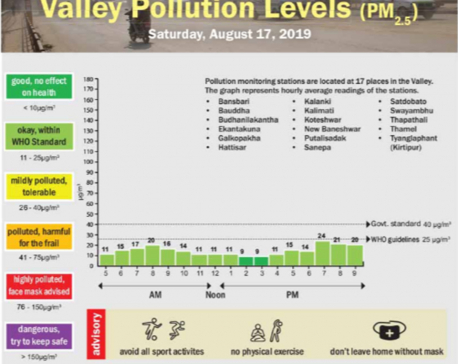 Valley pollution levels for Aug 17, 2019