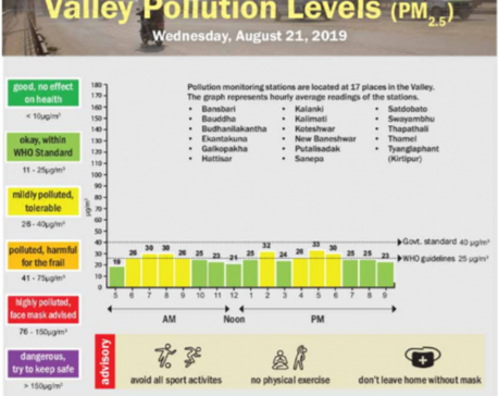Valley pollution levels for August 21, 2019