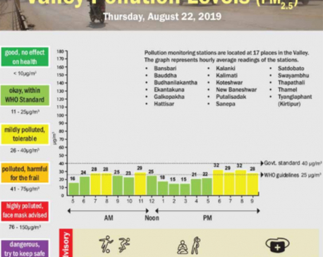 Valley pollution levels for August 22, 2019