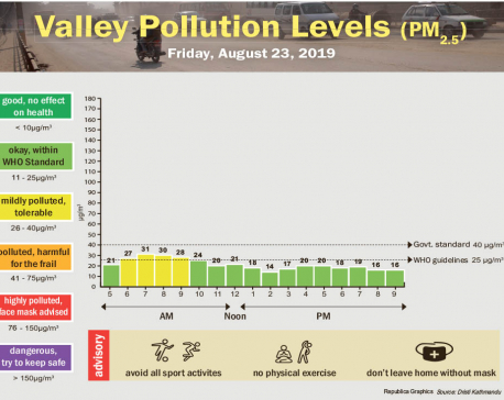 Valley pollution levels for August 23, 2019