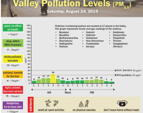 Valley pollution levels for August 24, 2019