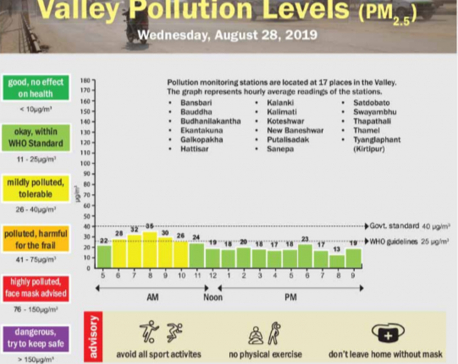 Valley pollution levels for August 28, 2019