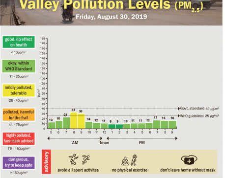 Valley pollution levels for August 30, 2019