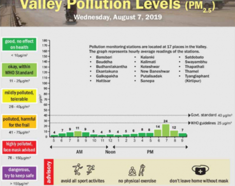 Valley pollution levels for August 7, 2019