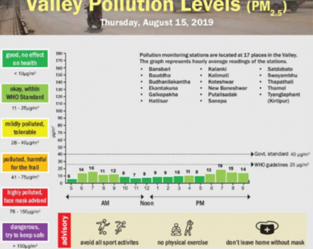 Valley pollution levels for Aug 15, 2019