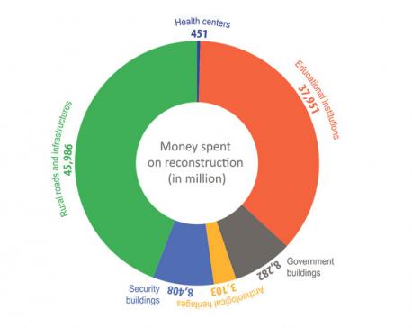 Rs 276b spent on post-quake reconstruction