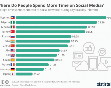 Infographics: Where Do People Spend More Time on Social Media