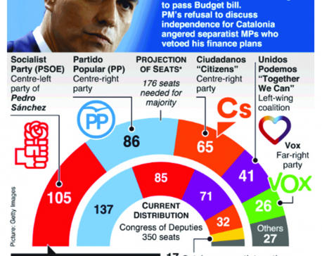 Infographics: What's next for Spain as elections loom?