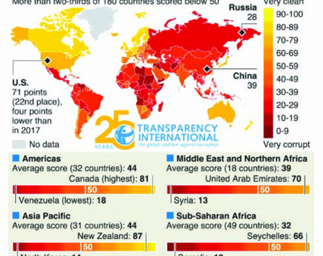 Infographics: U.S. drops out of global corruption index top 20