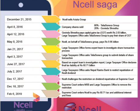 SC orders Ncell, Axiata to pay over Rs 61 billion capital gains tax