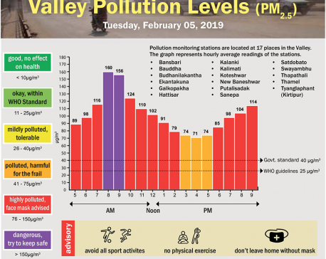 Valley Pollution Index for February 5, 2019