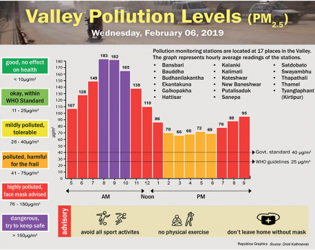 Valley Pollution Index for February 6, 2019