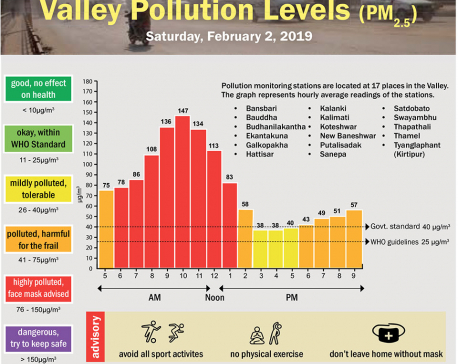 Valley Pollution Index for February 2, 2019